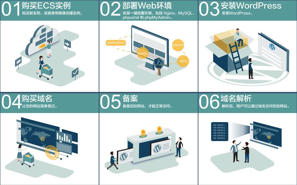 用 WordPress做网站的流程