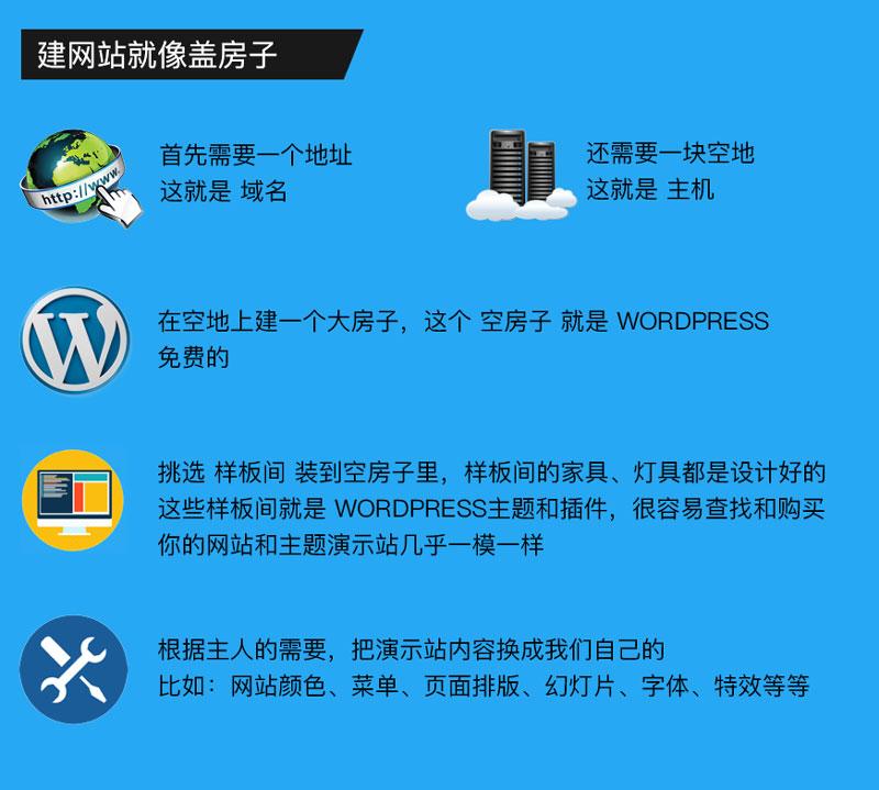 温州有没有wordpress网站建设公司或者团队?