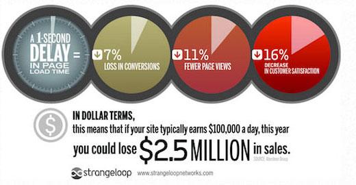 为什么速度对您的WordPress网站很重要?