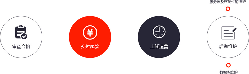 wordpress企业网站建设流程