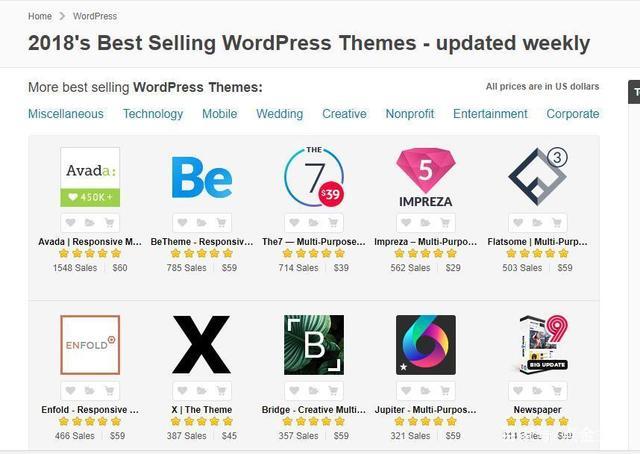 WordPress主题收费收的是哪部分费用