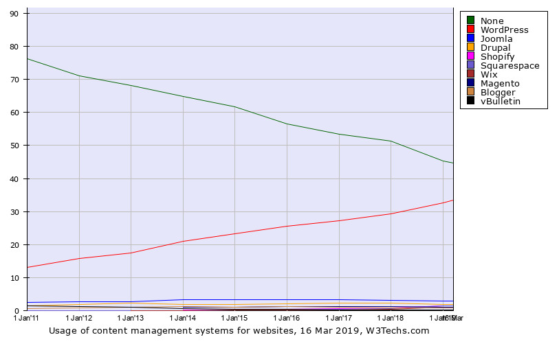 全世界排名前1000万的网站有33.4%是用WordPress搭建的