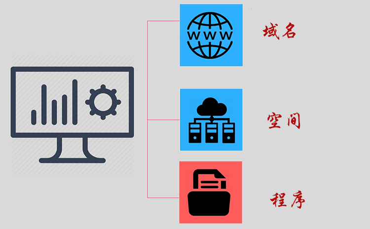 wordpress企业网站三要素