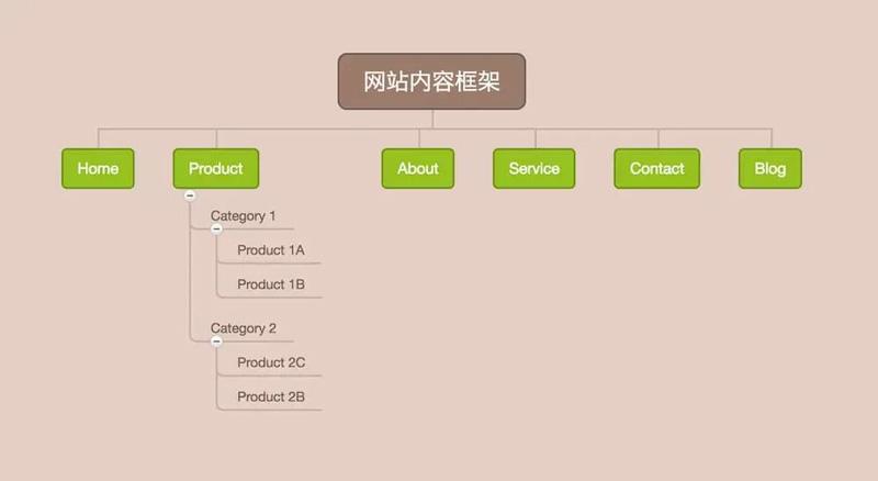 wordpress外贸网站内容框架