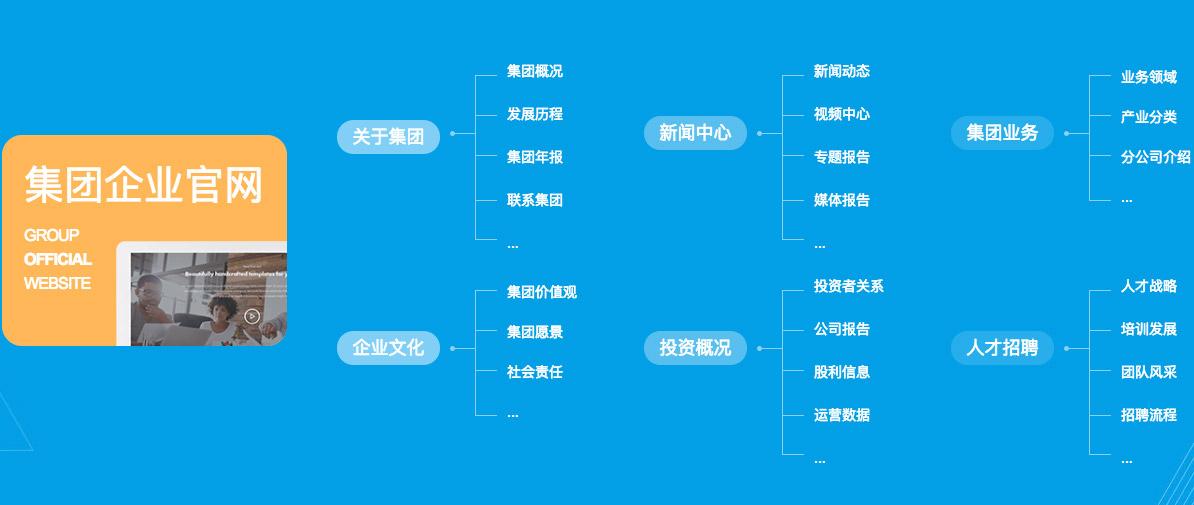 集团上市公司wordpress网站建设方案