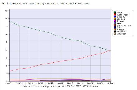 2020年WordPress市场份额增长至39.5%,仍是全球最流行的 CMS